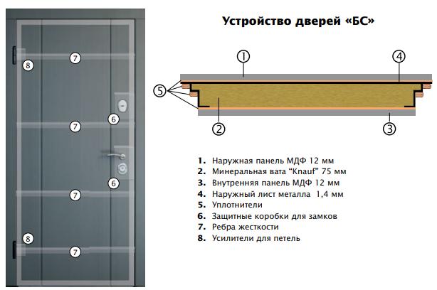Двери входные серии БС / Комплектация №1 [RICCARDI] / ВЕРСАЛЬ 3 / Белый супермат WHITE_02