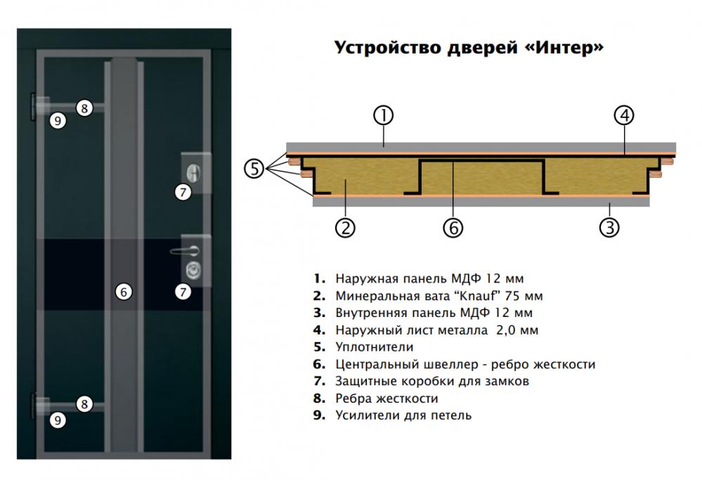 Двери входные серии ИНТЕР / Комплектация №1 [KALE] / ART GLASS 6 / Чёрный софттач RB5013UD-B10-0,35 / Белый супермат WHITE_02