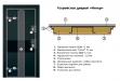 Двери входные серии ИНТЕР / Комплектация №3 [MOTTURA] / ЭЛИС / Чёрный софттач RB5013UD-B10-0,35